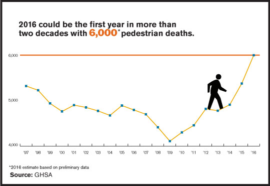 pedestrian deaths u.s. years growth