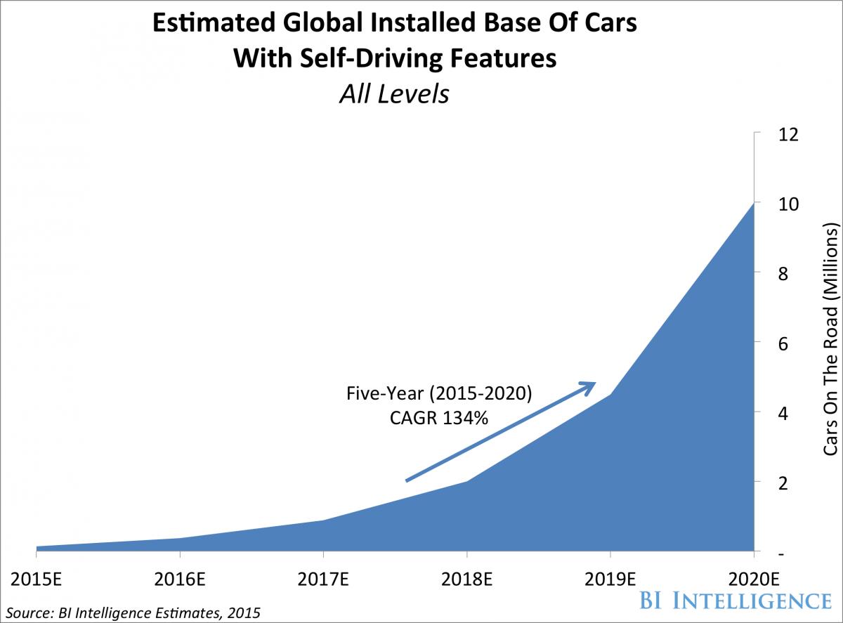U.S. autonomous car adoption rate