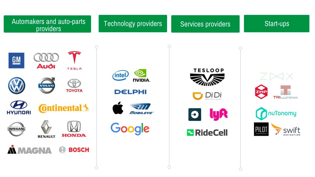 autonomous car technology companies