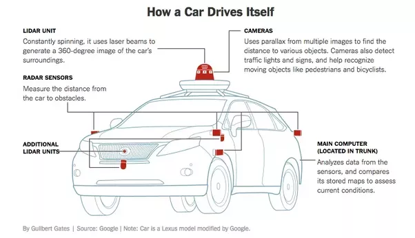autonomous car technology self driving tech