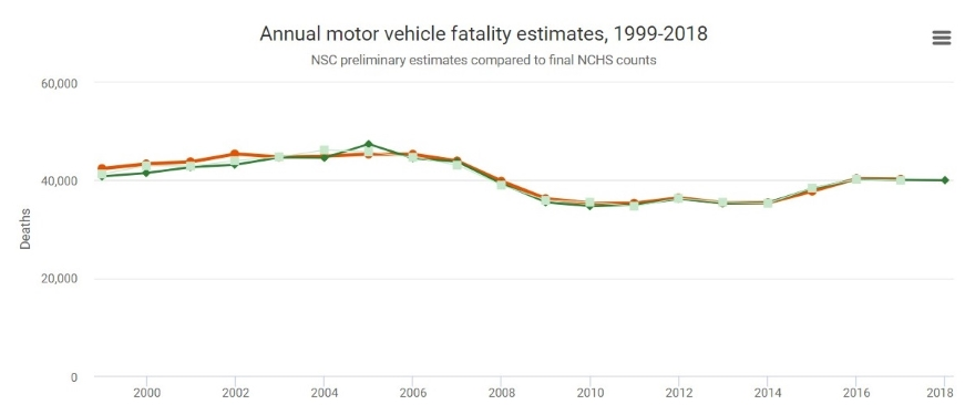 car accident deaths by year us roads