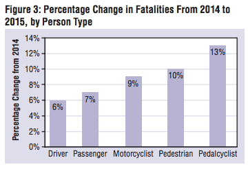 cyclist car injury deaths 2015