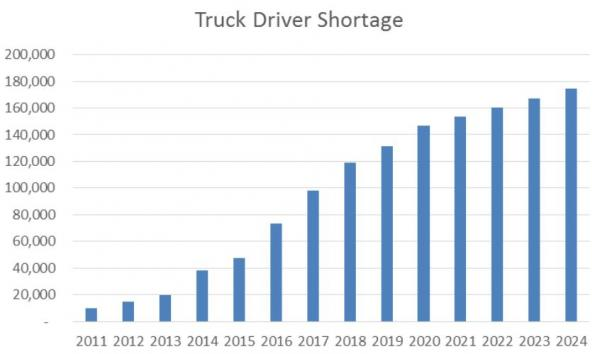 american commercial truck driver shortages by year