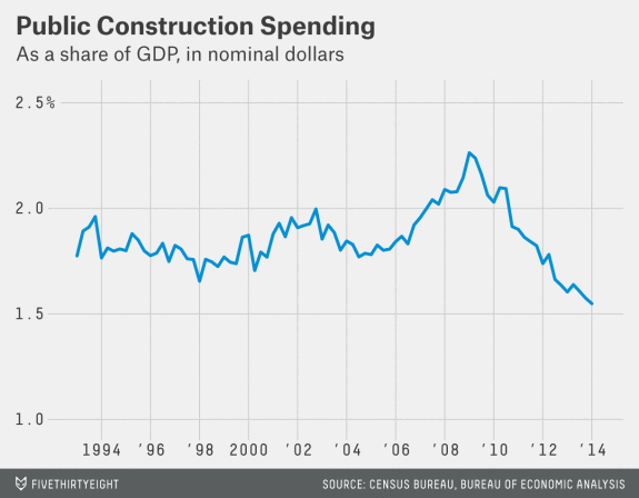 american infrastructure crisis policy spending america roads and rails highways crumbling