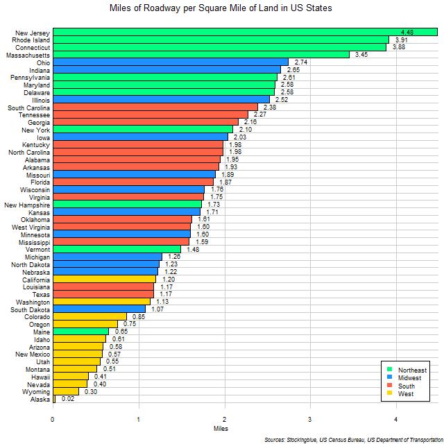 U.S. roadway stats