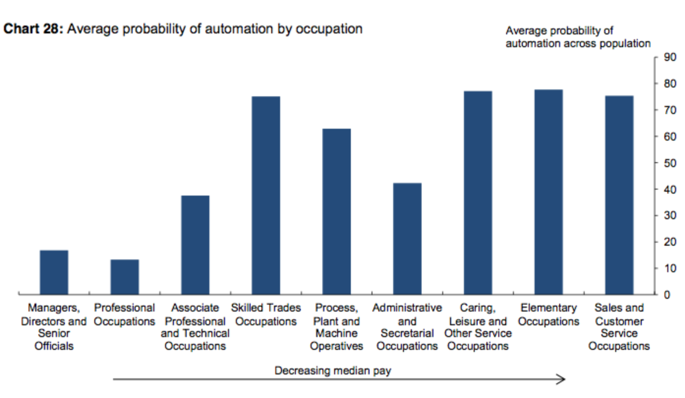 us job market sectors automation