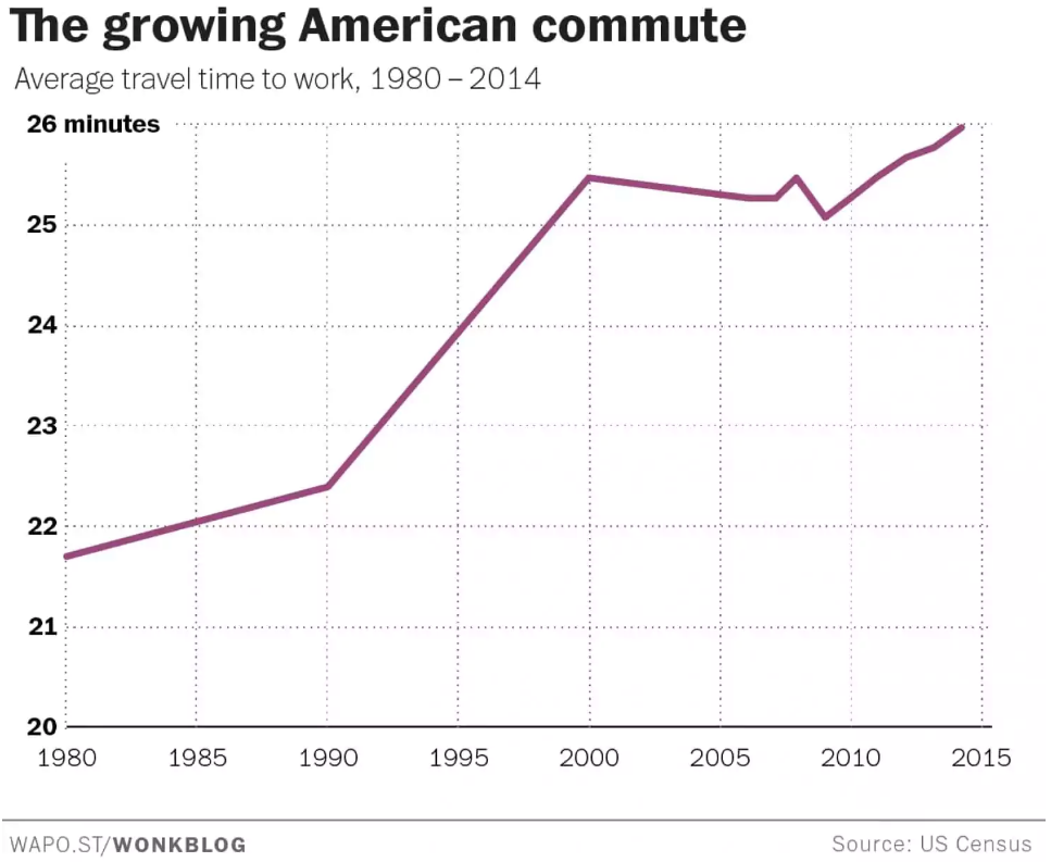 increased american commute work time driving hours annual america