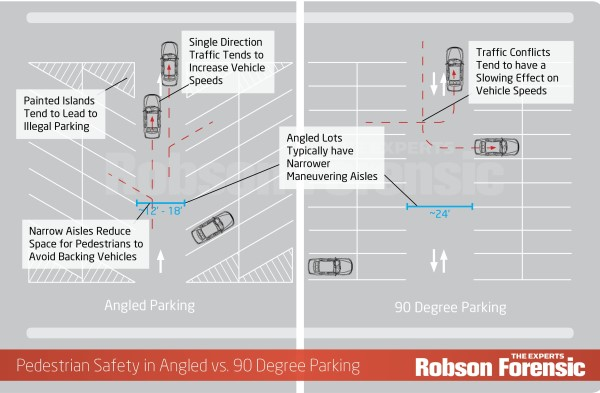 Tips For Enhancing Parking Lot Pedestrian Safety Traffic Safety