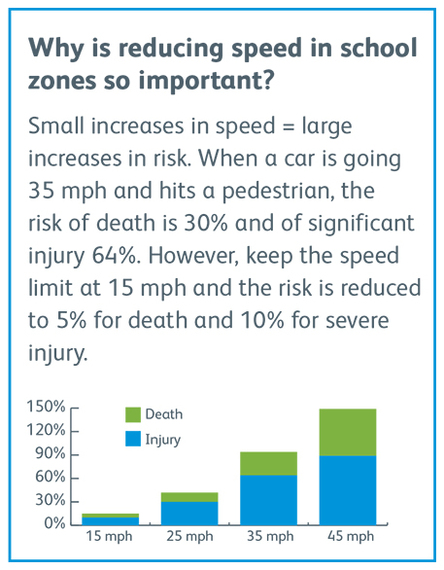 school zone safety tips safe routes to school driving accidents what to watch out for school zones