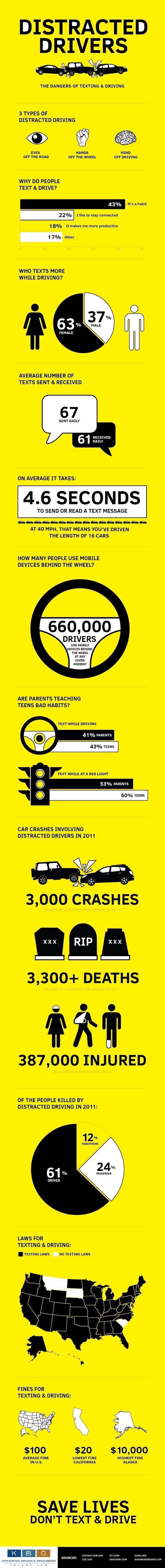 texting-driving-infographic (1)