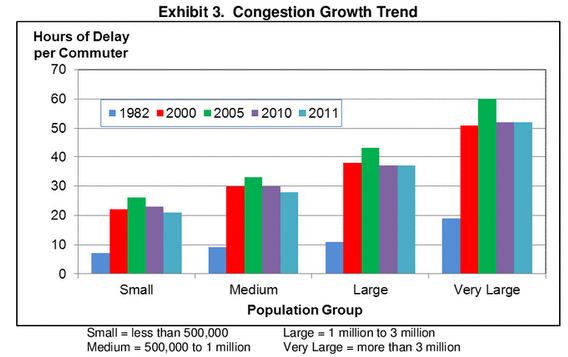 U.S. traffic congestion increase over time