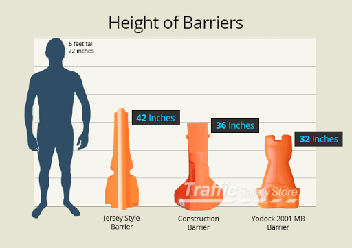 Water Filled Barriers - Construction Barricades | Traffic