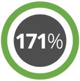 171 percent